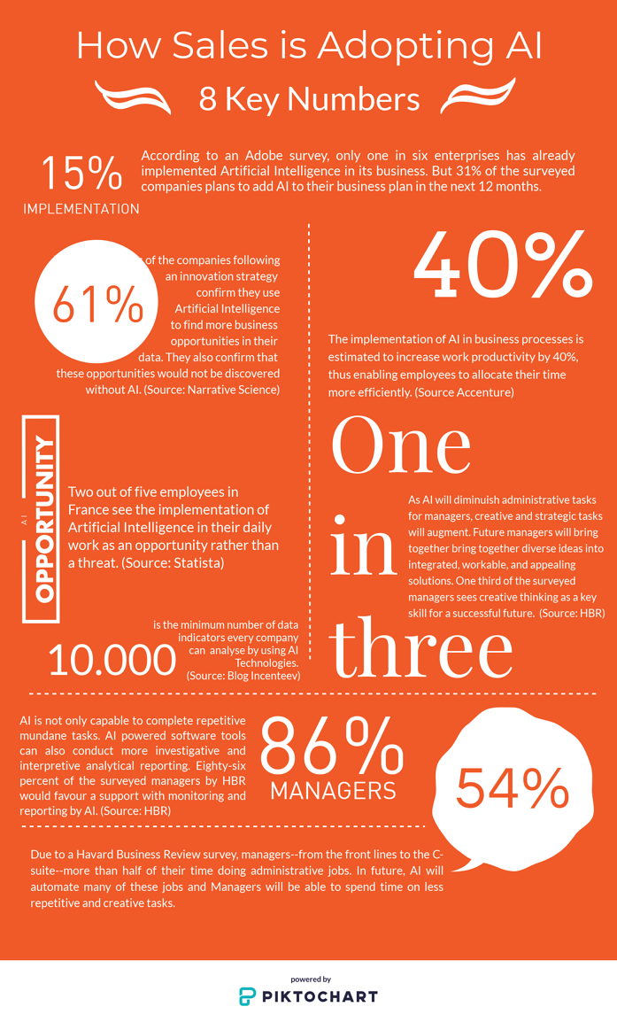 Infographic about AI adoption in Sales