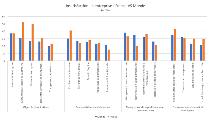 Insatisfaction en entreprise france vs monde.png