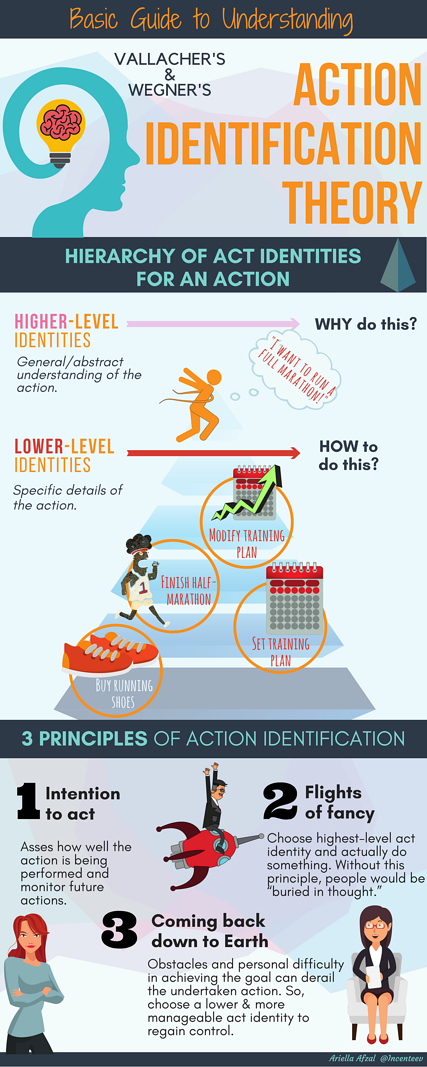 Basic Guide to Understanding Vallacher's & Wegner's Action Identification Theory-5.png